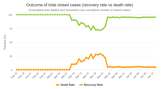 Outcome of Cases (Recovery or Death) in Germany by Worldometers